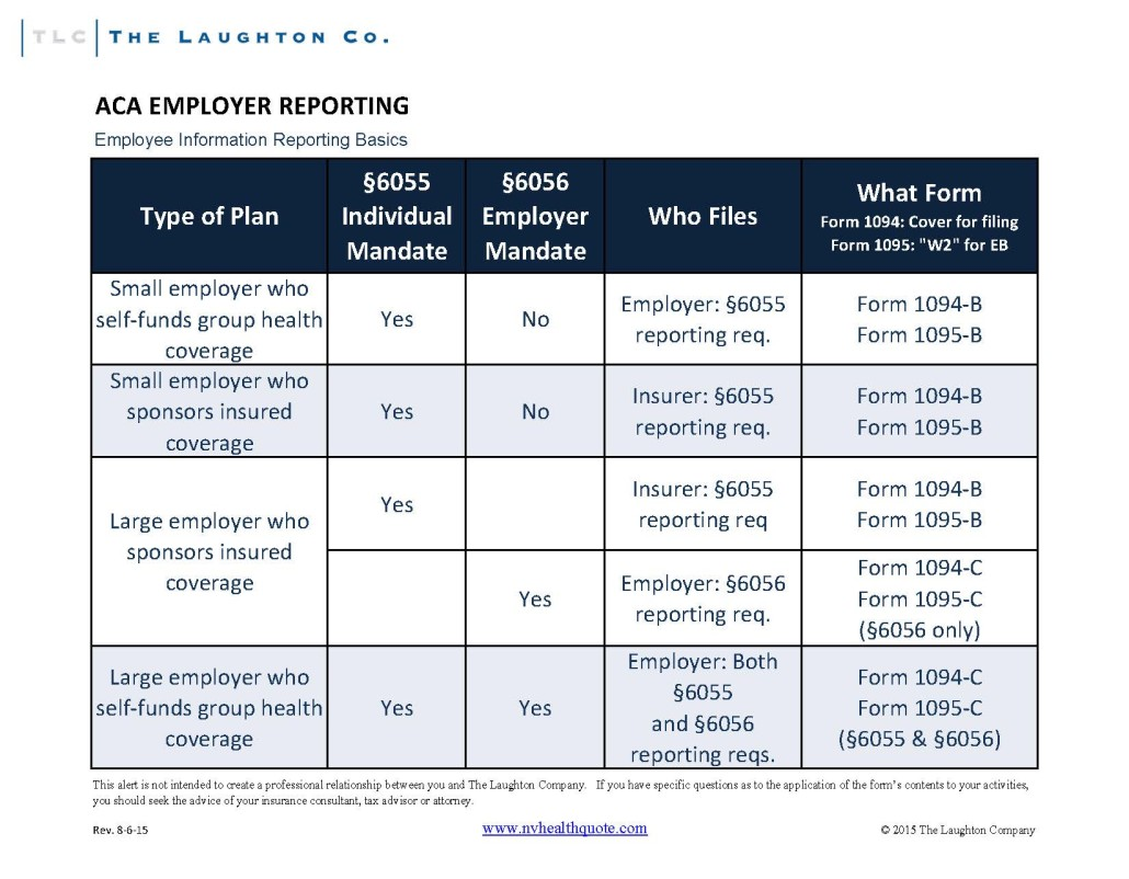 ER Reporting Requirements Overview Rev 8-7-15